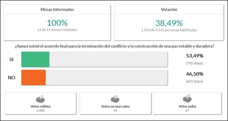 coromoro REVISTADOSSIER.COM.CO