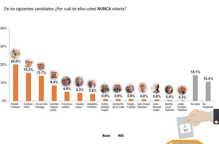 resultados de por quien nunca votarían los colombianos